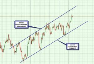 Бинариум график