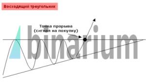 Стратегия треугольник